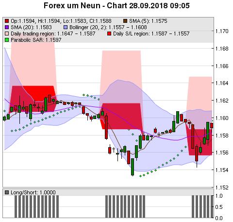 Forex flash charts